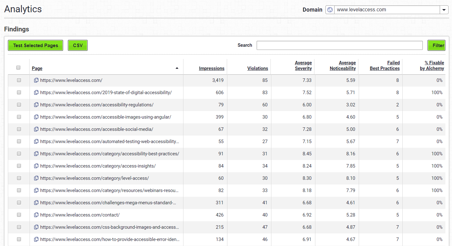 Screenshot of the Access Analytics Findings Dashboard.png