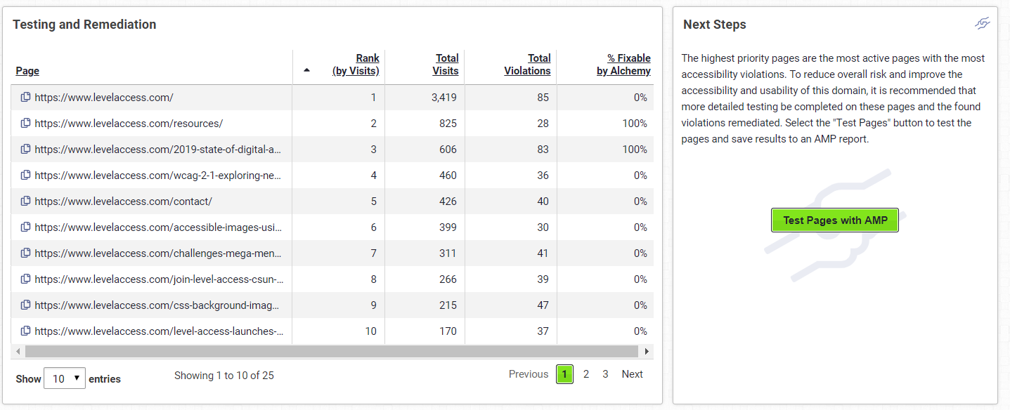 Screnshot of the Testing and Remediation section of the Access Analytics Recommendations dashboard